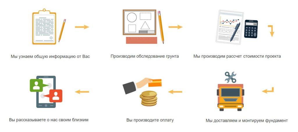 Купить винтовые сваи Кемерово по низким ценам у профессионалов завода винтовых свай АС-ВинтБур.